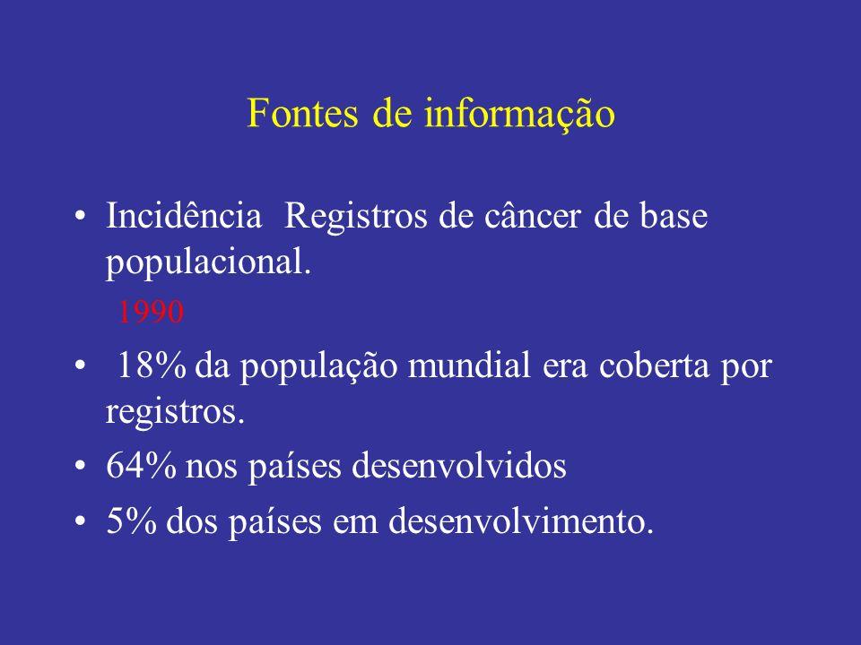Fontes de informação Incidência Registros de câncer de base populacional. 1990 18% da população mundial era coberta por registros. 64% nos países dese