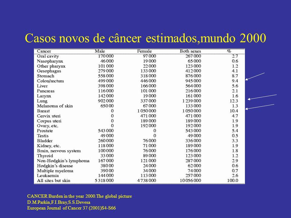 Mortes estimadas por câncer,mundo 2000 CANCER Burden in the year 2000.The global picture D.M.Parkin,F.I.Bray,S.S.Devesa European Journal of Cancer 37 (2001)S4-S66