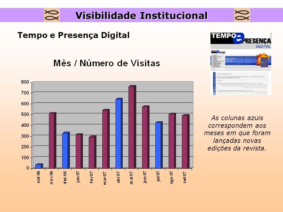 Tempo e Presença Digital As colunas azuis correspondem aos meses em que foram lançadas novas edições da revista. Visibilidade Institucional