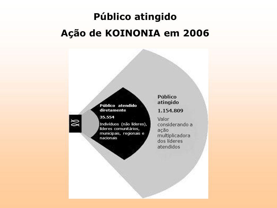 Público atingido Ação de KOINONIA em 2006 Público atingido 1.154.809 Valor considerando a ação multiplicadora dos líderes atendidos Público atendido d