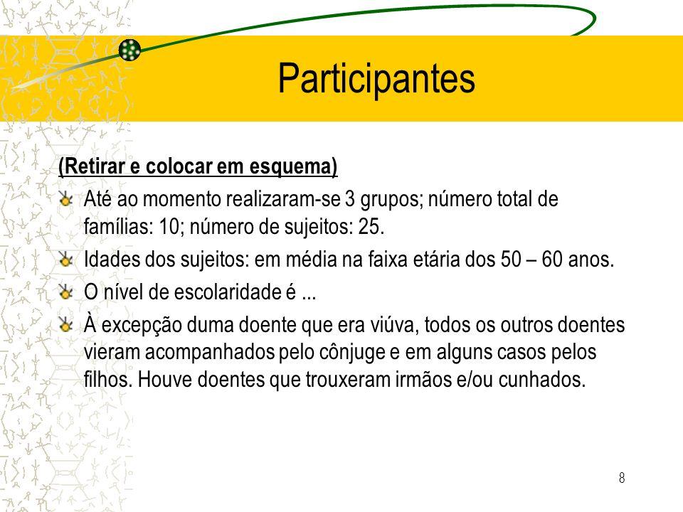 8 Participantes (Retirar e colocar em esquema) Até ao momento realizaram-se 3 grupos; número total de famílias: 10; número de sujeitos: 25. Idades dos
