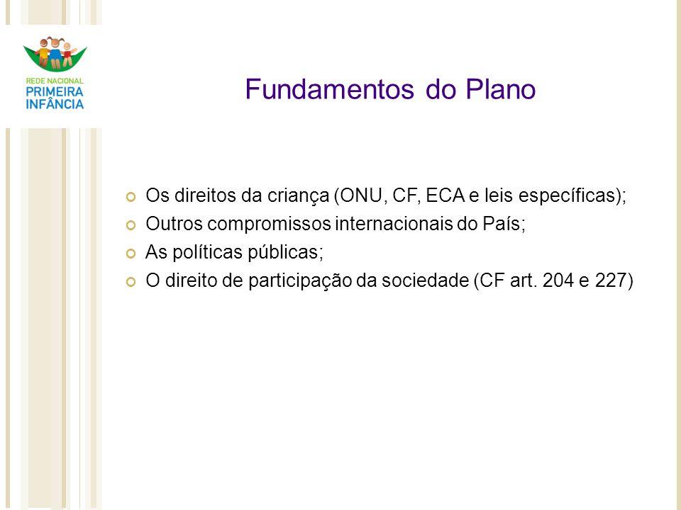 Fundamentos do Plano Os direitos da criança (ONU, CF, ECA e leis específicas); Outros compromissos internacionais do País; As políticas públicas; O di