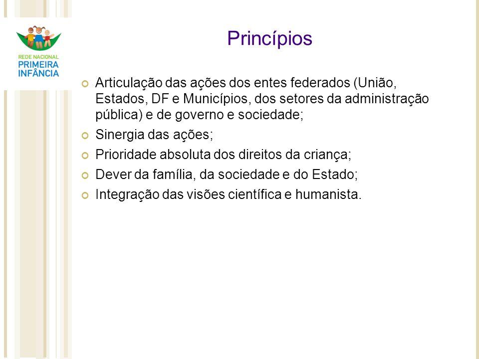 Princípios Articulação das ações dos entes federados (União, Estados, DF e Municípios, dos setores da administração pública) e de governo e sociedade;