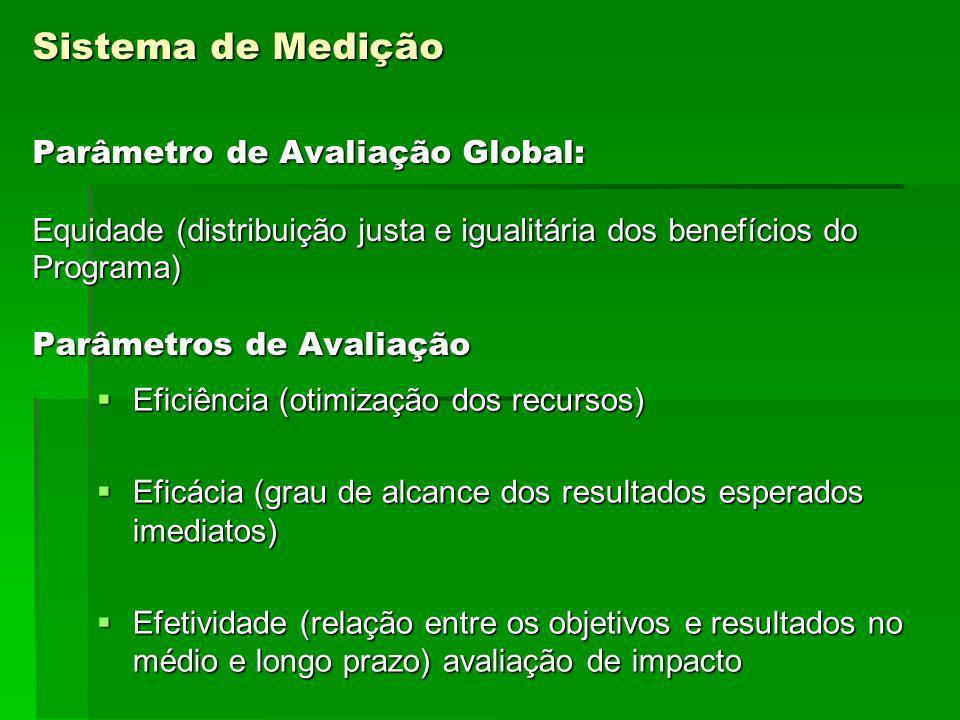 Sistema de Medição Parâmetro de Avaliação Global: Equidade (distribuição justa e igualitária dos benefícios do Programa) Parâmetros de Avaliação Siste