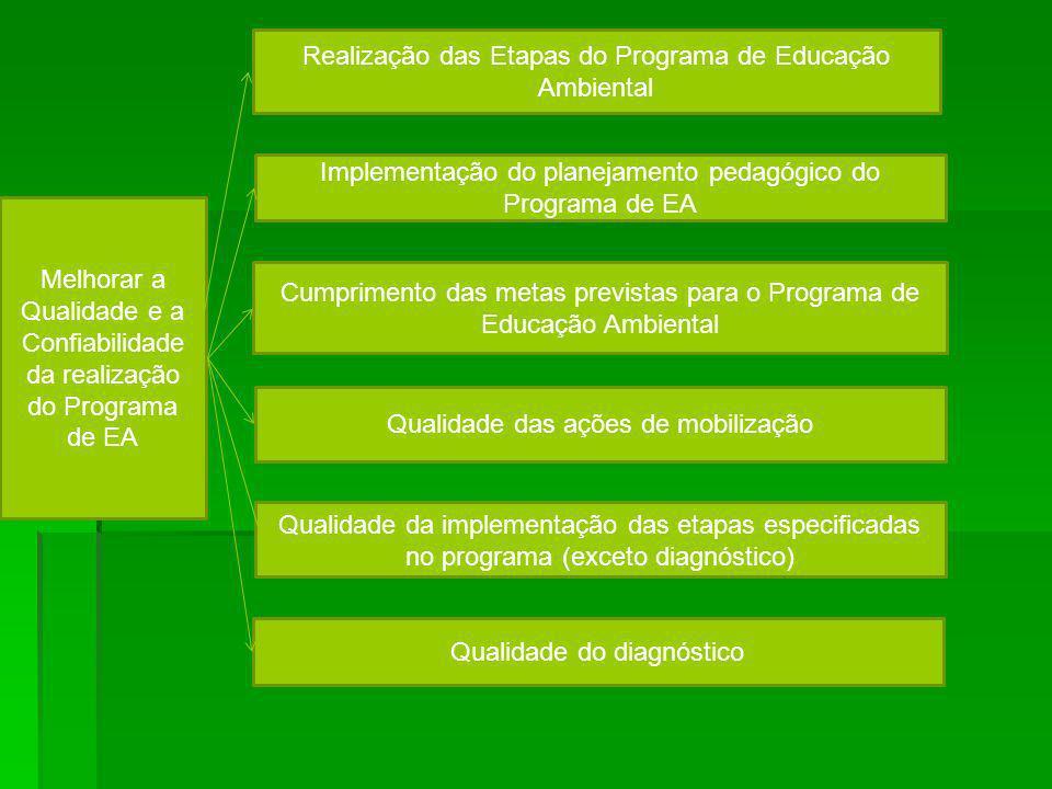 Melhorar a Qualidade e a Confiabilidade da realização do Programa de EA Qualidade do diagnóstico Implementação do planejamento pedagógico do Programa