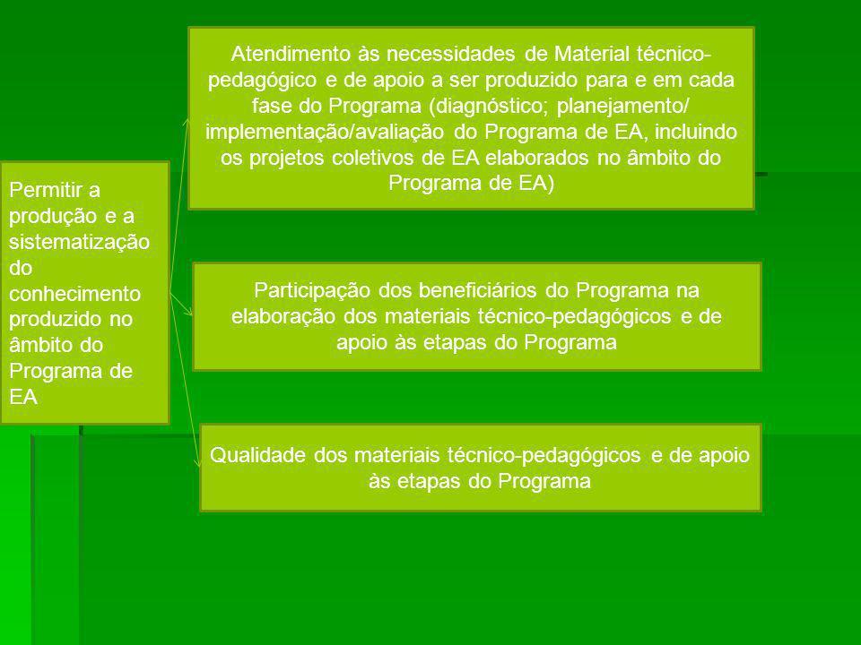 Permitir a produção e a sistematização do conhecimento produzido no âmbito do Programa de EA Qualidade dos materiais técnico-pedagógicos e de apoio às