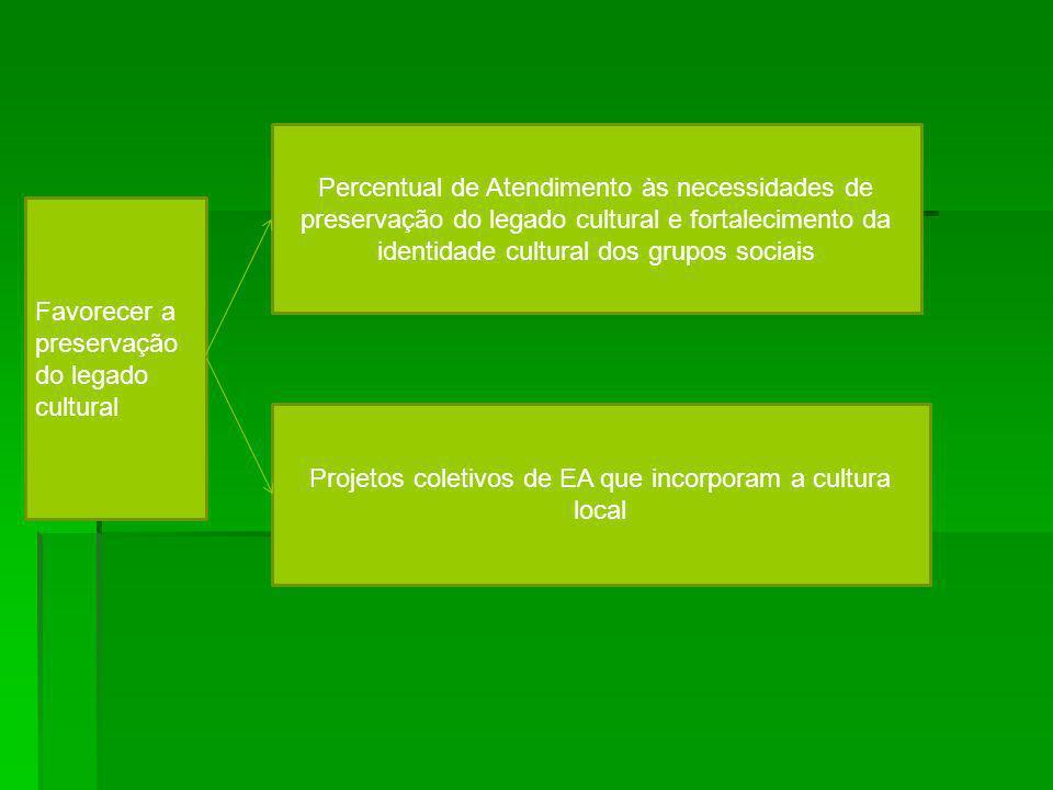 Favorecer a preservação do legado cultural Projetos coletivos de EA que incorporam a cultura local Percentual de Atendimento às necessidades de preser