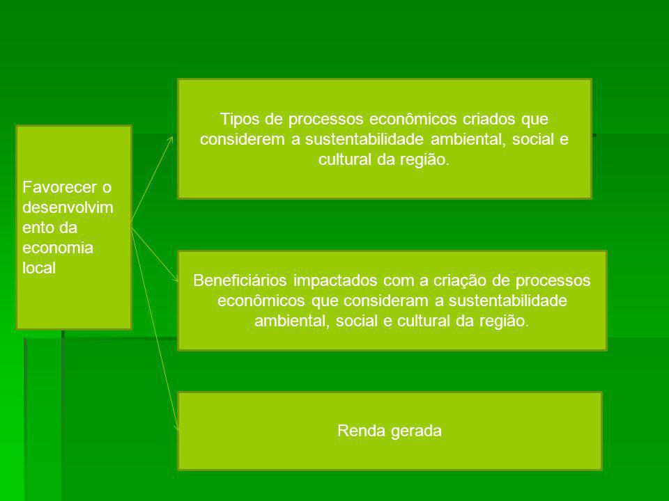 Favorecer o desenvolvim ento da economia local Beneficiários impactados com a criação de processos econômicos que consideram a sustentabilidade ambien