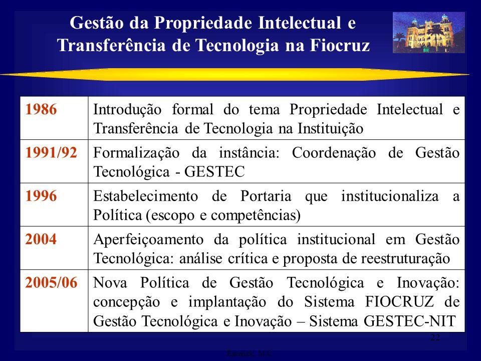 22 Gestão da Propriedade Intelectual e Transferência de Tecnologia na Fiocruz 1986Introdução formal do tema Propriedade Intelectual e Transferência de