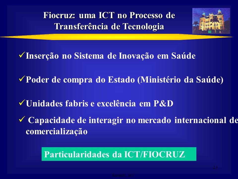 23 Fiocruz: uma ICT no Processo de Transferência de Tecnologia Emerick, M.C. Inserção no Sistema de Inovação em Saúde Poder de compra do Estado (Minis