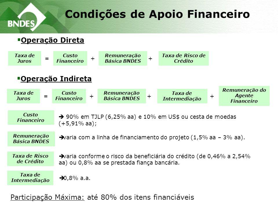 Condições de Apoio Financeiro Taxa de Juros Taxa de Risco de Crédito Remuneração Básica BNDES =+ Operação Direta Custo Financeiro + Taxa de Juros Remuneração Básica BNDES =+ Remuneração do Agente Financeiro + Custo Financeiro + Operação Indireta Taxa de Intermediação è varia conforme o risco da beneficiária do crédito (de 0,46% a 2,54% aa) ou 0,8% aa se prestada fiança bancária.