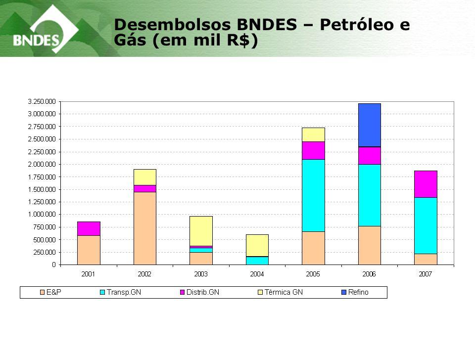 Desembolsos BNDES – Petróleo e Gás (em mil R$)