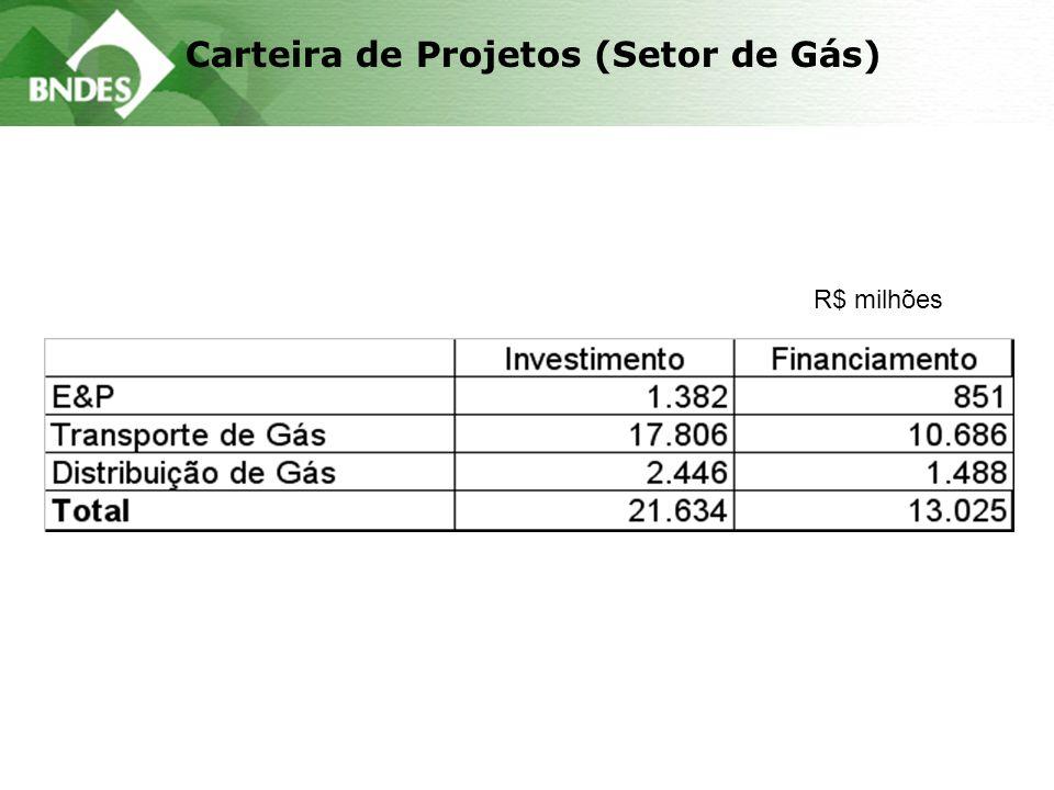 Carteira de Projetos (Setor de Gás) R$ milhões