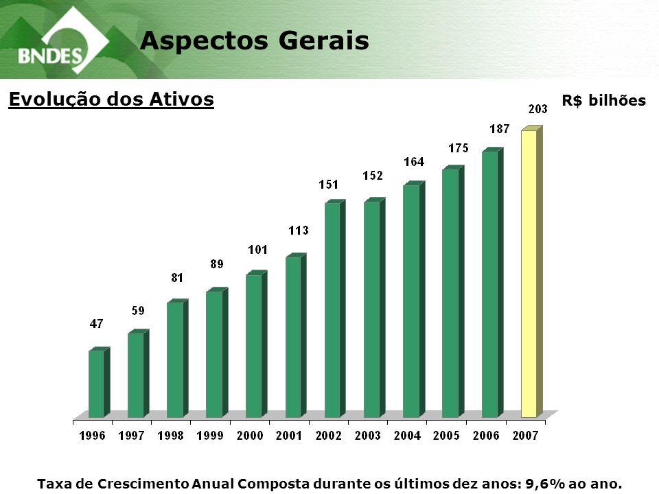 Aspectos Gerais Evolução dos Ativos R$ bilhões Taxa de Crescimento Anual Composta durante os últimos dez anos: 9,6% ao ano.