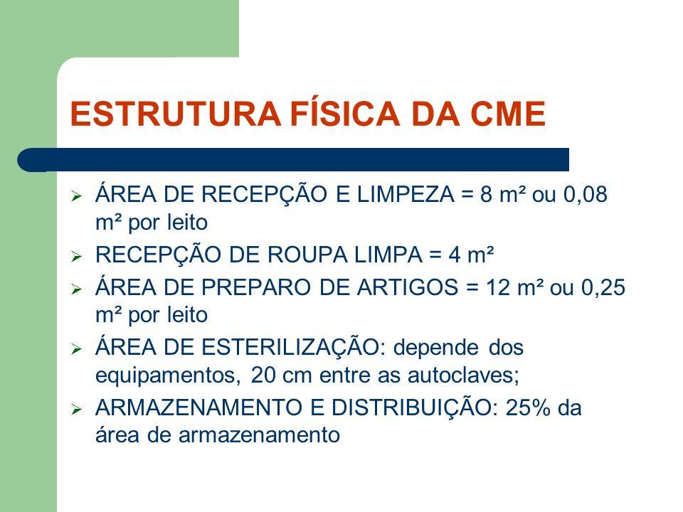ESTRUTURA FÍSICA DA CME ÁREA DE RECEPÇÃO E LIMPEZA = 8 m² ou 0,08 m² por leito RECEPÇÃO DE ROUPA LIMPA = 4 m² ÁREA DE PREPARO DE ARTIGOS = 12 m² ou 0,