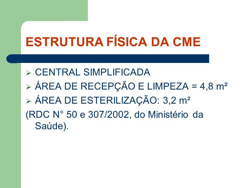 ESTRUTURA FÍSICA DA CME CENTRAL SIMPLIFICADA ÁREA DE RECEPÇÃO E LIMPEZA = 4,8 m² ÁREA DE ESTERILIZAÇÃO: 3,2 m² (RDC N° 50 e 307/2002, do Ministério da