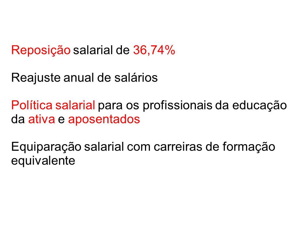 Reposição salarial de 36,74% Reajuste anual de salários Política salarial para os profissionais da educação da ativa e aposentados Equiparação salarial com carreiras de formação equivalente