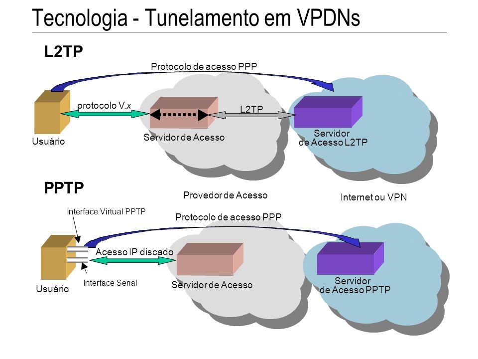 Tecnologia - Tunelamento em VPDNs L2TP protocolo V.x Protocolo de acesso PPP Provedor de Acesso Internet ou VPN Servidor de Acesso de Acesso L2TP Serv
