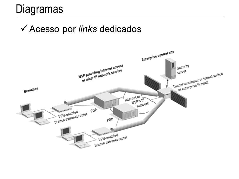 Acesso por links dedicados Diagramas