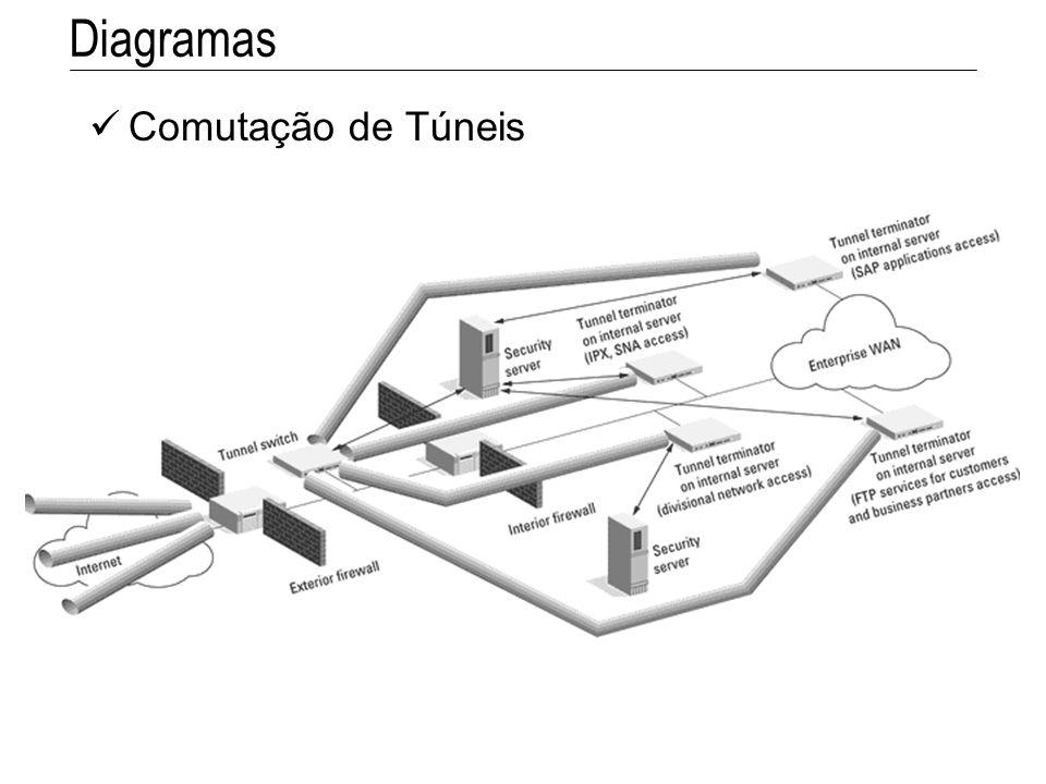 Comutação de Túneis Diagramas