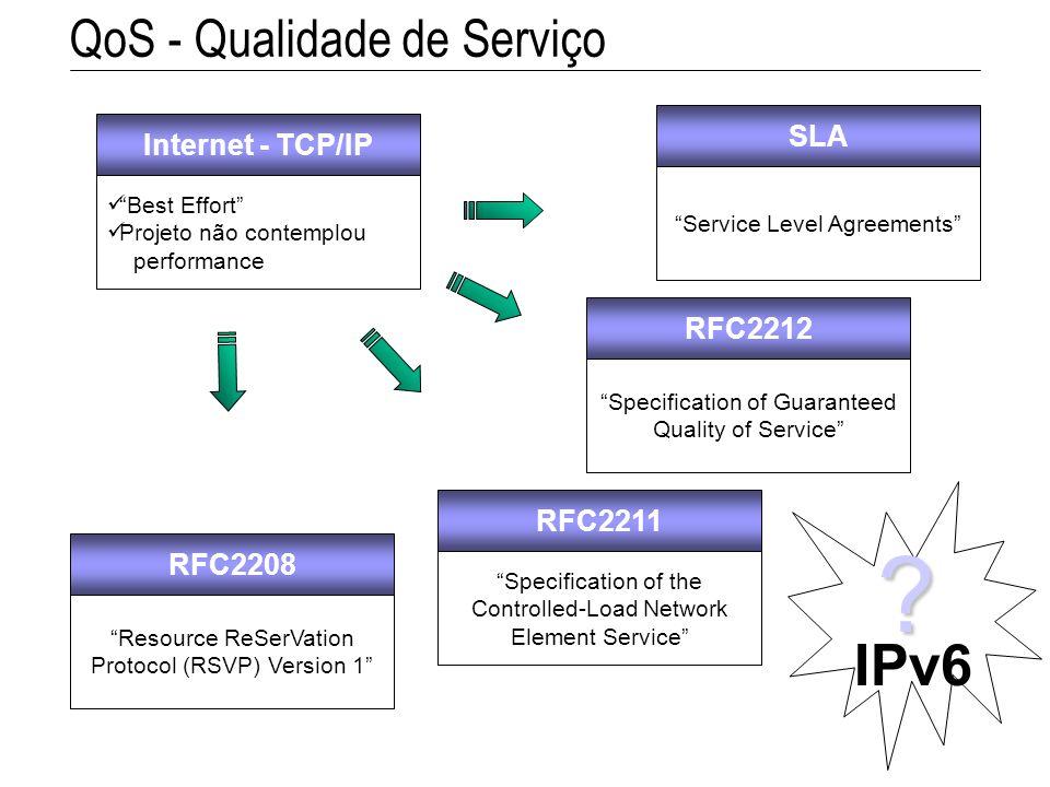 QoS - Qualidade de Serviço Internet - TCP/IP Best Effort Projeto não contemplou performance RFC2208 Resource ReSerVation Protocol (RSVP) Version 1 RFC