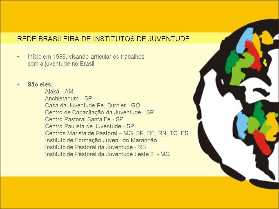 REDE BRASILEIRA DE INSTITUTOS DE JUVENTUDE Início em 1989, visando articular os trabalhos com a juventude no Brasil São eles: Aiaká - AM Anchietanum -