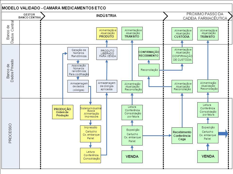 MODELO VALIDADO - CAMARA MEDICAMENTOS ETCO GESTOR BANCO CENTRAL INDÚSTRIA PRÓXIMO PASSO DA CADEIA FARMACÊUTICA P R O C E S S O B a n c o d e D a d o s