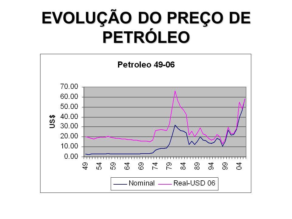 EVOLUÇÃO DO PREÇO DE PETRÓLEO