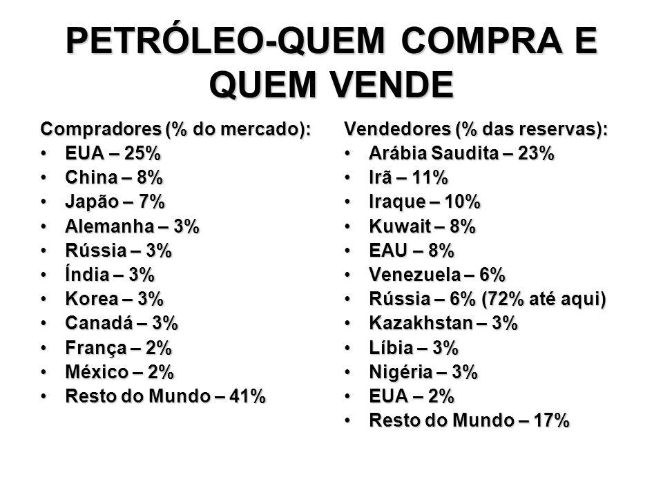 PETRÓLEO-QUEM COMPRA E QUEM VENDE Compradores (% do mercado): EUA – 25%EUA – 25% China – 8%China – 8% Japão – 7%Japão – 7% Alemanha – 3%Alemanha – 3%