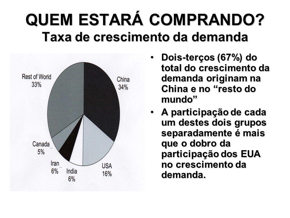 QUEM ESTARÁ COMPRANDO? Taxa de crescimento da demanda Dois-terços (67%) do total do crescimento da demanda originam na China e no resto do mundoDois-t