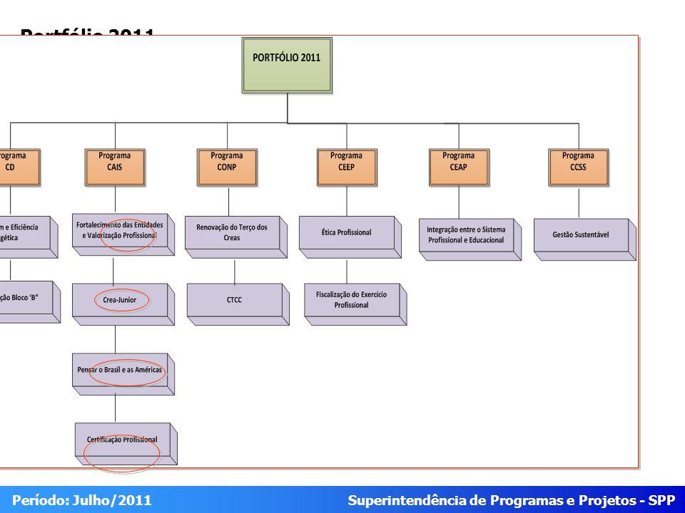 Superintendência de Programas e Projetos - SPP Período: Julho/2011 Progresso Geral Programa FísicoFinanceiro IDEStatusIDCStatus Programa da Cais 80,98% 31,29% Projeto FísicoFinanceiro IDEStatusIDCStatus Crea-JR 87,8 38,79 Fortalecimento de Entidades 100 47,14 Pensar o Brasil e as Américas 55,13 7,93 Certificação Profissional - - 0.90 = 1.20 0.8 0.9 IDE < 0.8 IDE >1.20 0.80 = 1 1 = 1.10 IDC < 0.8 IDC >1.10 IDE IDC IDE e IDC do programa são calculados a partir do somatório dos pesos e valores realizados pelos projetos dividido pelo somatório dos pesos e valores previstos.