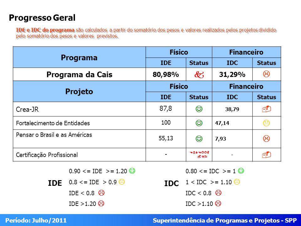 Superintendência de Programas e Projetos - SPP Período: Julho/2011 Progresso Geral Programa FísicoFinanceiro IDEStatusIDCStatus Programa da Cais 80,98