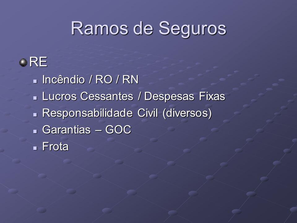 Ramos de Seguros RE Incêndio / RO / RN Incêndio / RO / RN Lucros Cessantes / Despesas Fixas Lucros Cessantes / Despesas Fixas Responsabilidade Civil (