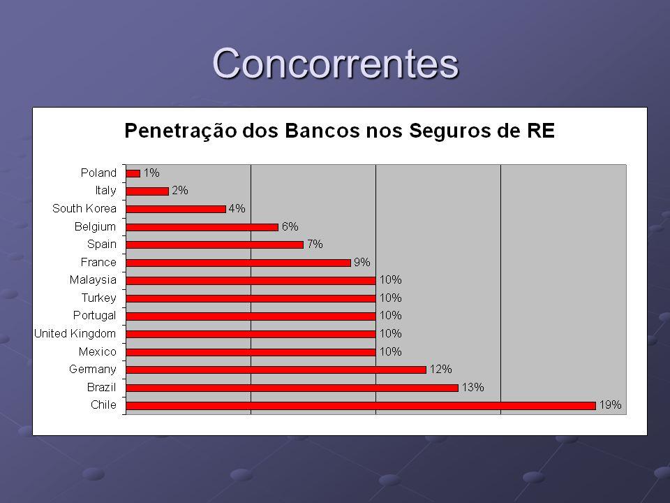 Concorrentes Seus concorrentes não são os bancos.São outros corretores.