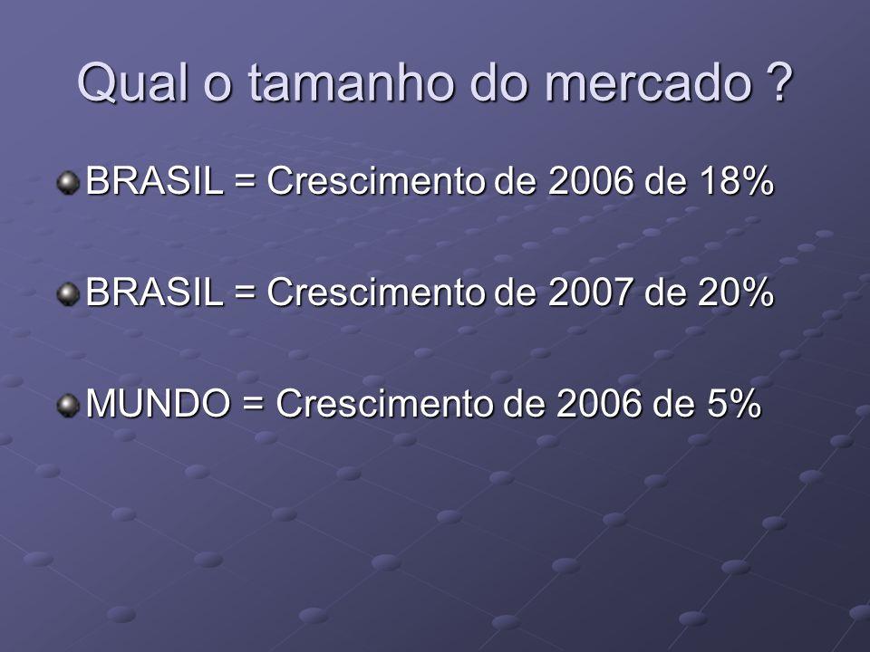 Qual o tamanho do mercado ? BRASIL = Crescimento de 2006 de 18% BRASIL = Crescimento de 2007 de 20% MUNDO = Crescimento de 2006 de 5%