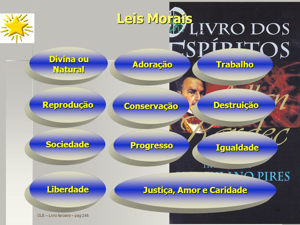23 Sociedade Reprodução Divina ou Natural Igualdade Adoração Liberdade Trabalho Destruição Progresso Conservação Leis Morais Justiça, Amor e Caridade