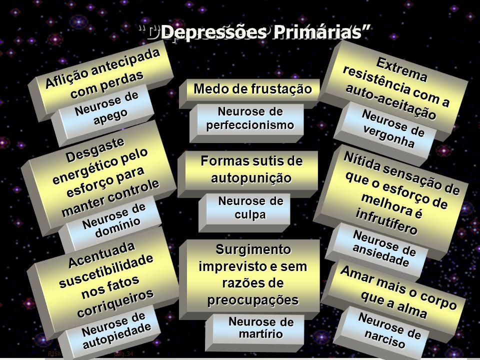 35 Depressões Primárias RISM - 132 / OESE – pag.34 Aflição antecipada com perdas Neurose de apego Medo de frustação Neurose de perfeccionismo Desgaste