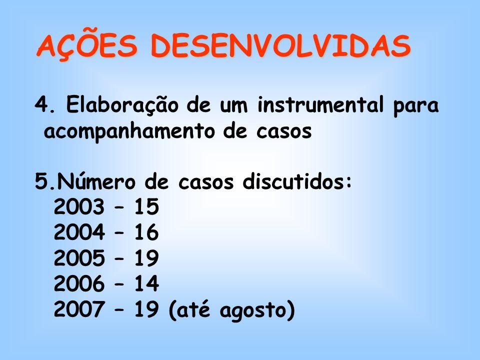 4. Elaboração de um instrumental para acompanhamento de casos 5.Número de casos discutidos: 2003 – 15 2004 – 16 2005 – 19 2006 – 14 2007 – 19 (até ago