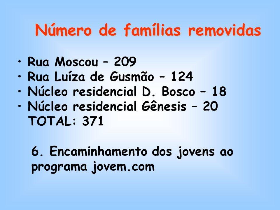 Número de famílias removidas Rua Moscou – 209 Rua Luíza de Gusmão – 124 Núcleo residencial D.