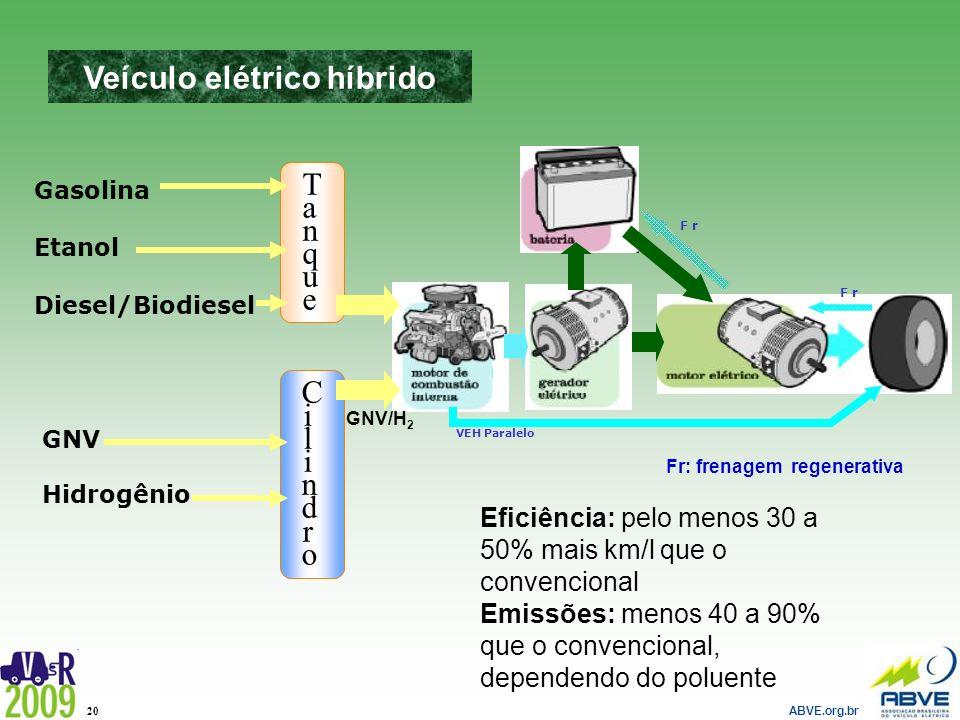 ABVE.org.br 20 TanqueTanque Gasolina Etanol Diesel/Biodiesel GNV Hidrogênio CilindroCilindro GNV/H 2 F r VEH Paralelo Veículo elétrico híbrido Fr: fre