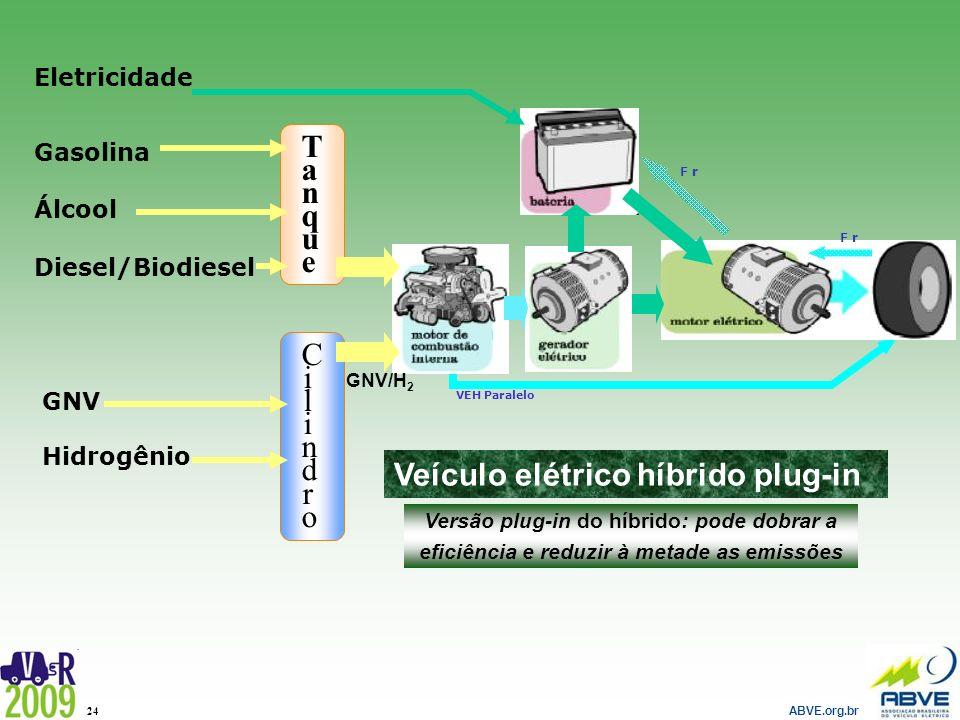 ABVE.org.br 24 VEH Paralelo Eletricidade TanqueTanque Gasolina Álcool Diesel/Biodiesel GNV Hidrogênio CilindroCilindro GNV/H 2 Veículo elétrico híbrid