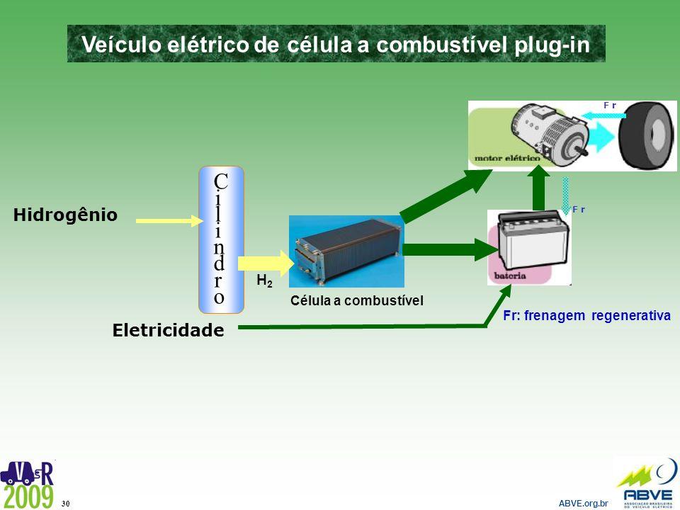 ABVE.org.br 30 Hidrogênio CilindroCilindro H2H2 Célula a combustível Eletricidade Veículo elétrico de célula a combustível plug-in F r Fr: frenagem re