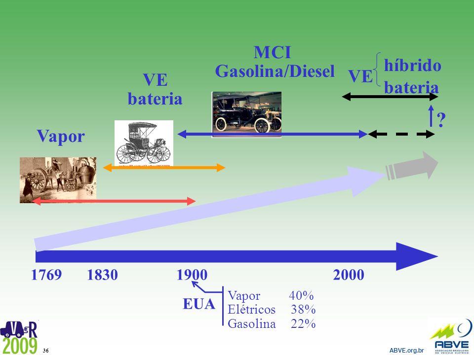 ABVE.org.br 36 2000176919001830 VE bateria Vapor VE ? híbrido bateria MCI Gasolina/Diesel Vapor 40% Elétricos 38% Gasolina 22% EUA