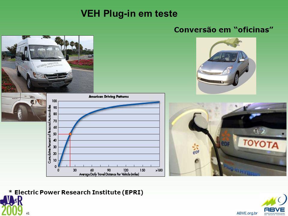 ABVE.org.br 41 * Electric Power Research Institute (EPRI) Conversão em oficinas VEH Plug-in em teste