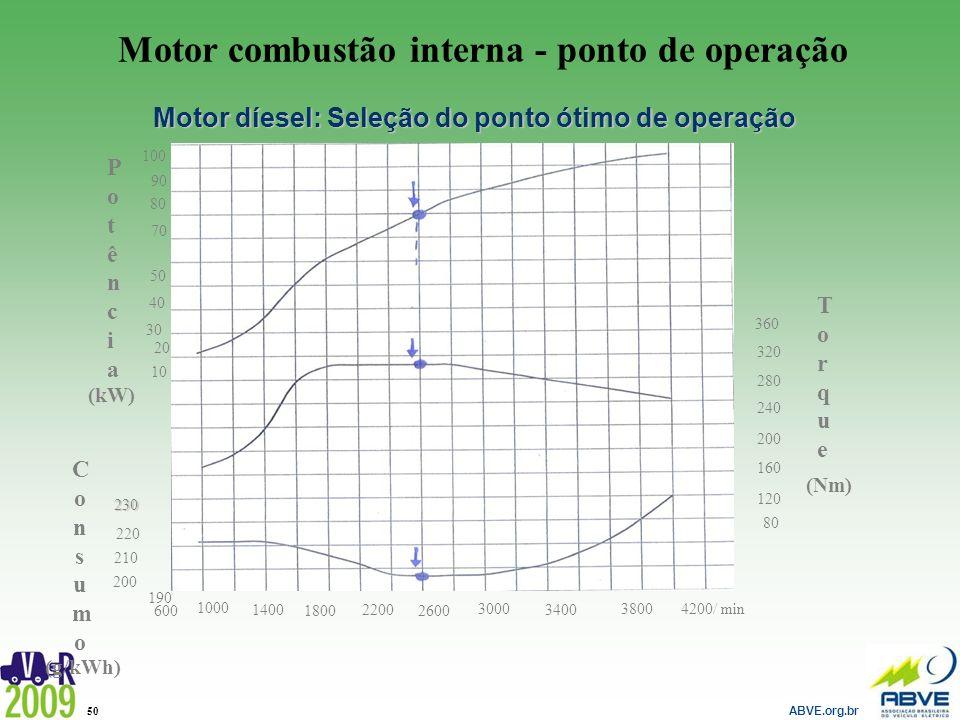ABVE.org.br 50 Motor díesel: Seleção do ponto ótimo de operação 210 100 90 70 80 PotênciaPotência (kW) 50 40 30 20 10 190 200 220 230 600 1000 1400 18