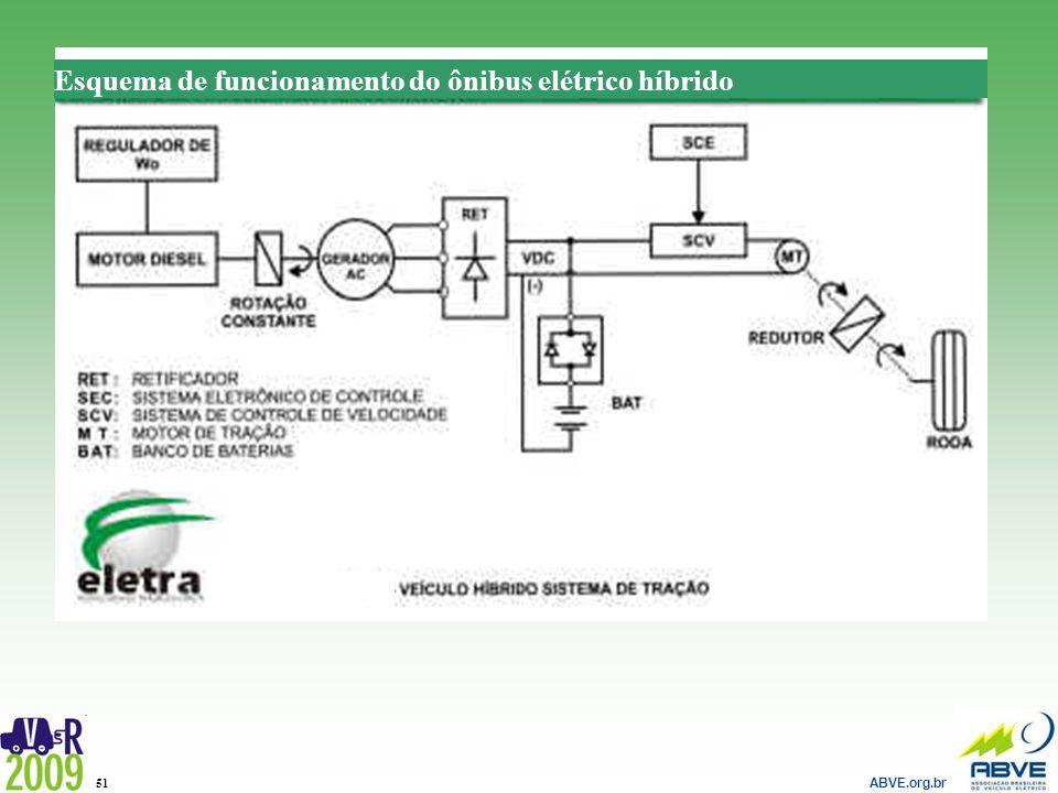 ABVE.org.br 51 Esquema de funcionamento do ônibus elétrico híbrido