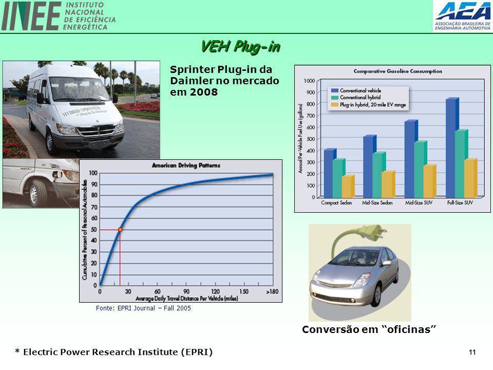 11 Fonte: EPRI Journal – Fall 2005 VEH Plug-in * Electric Power Research Institute (EPRI) Sprinter Plug-in da Daimler no mercado em 2008 Conversão em