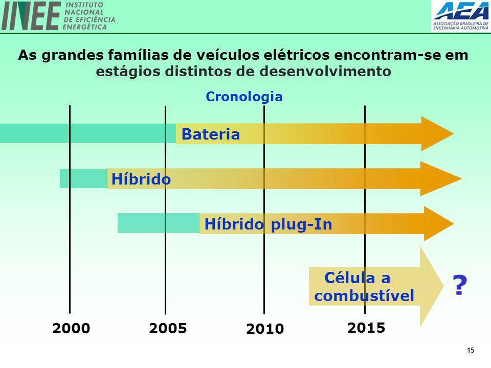 15 2005 2010 2015 Híbrido Bateria Célula a combustível 2000 As grandes famílias de veículos elétricos encontram-se em estágios distintos de desenvolvi