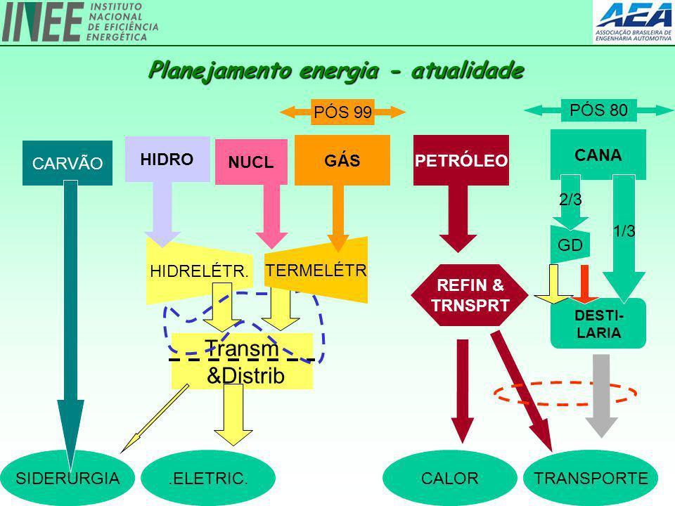 16 Planejamento energia - atualidade TRANSPORTE.ELETRIC.SIDERURGIATRANSPORTESIDERURGIACALOR PETRÓLEO REFIN & TRNSPRT CARVÃO Transm &Distrib HIDRELÉTR.
