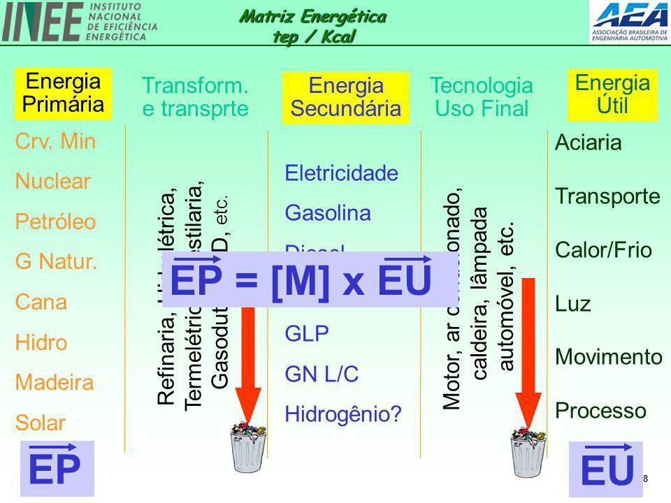 18 Aciaria Transporte Calor/Frio Luz Movimento Processo Energia Primária Energia Útil Crv. Min Nuclear Petróleo G Natur. Cana Hidro Madeira Solar Refi
